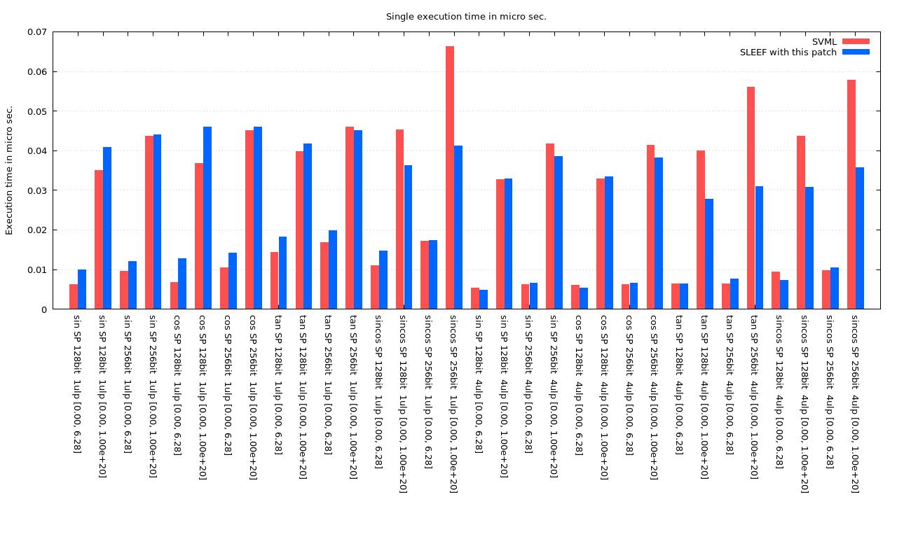 SVML SP graph