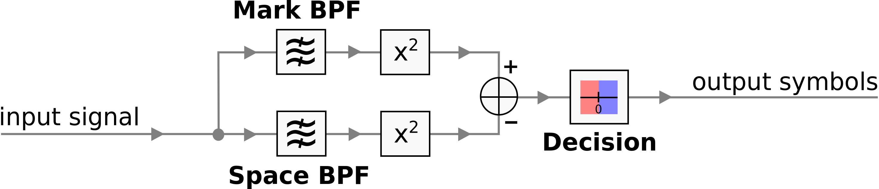 Csdr Readmemd At Master Simonyiszk Github Process Flow Diagram Filter Symbol Bfsk Dataflow