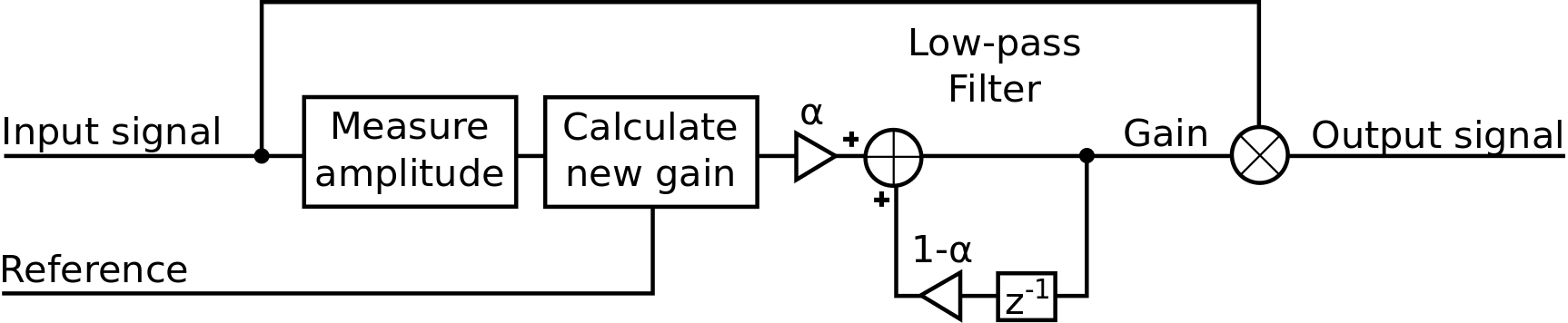 simple_agc_cc block diagram