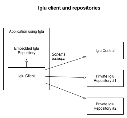 iglu-technical-architecture