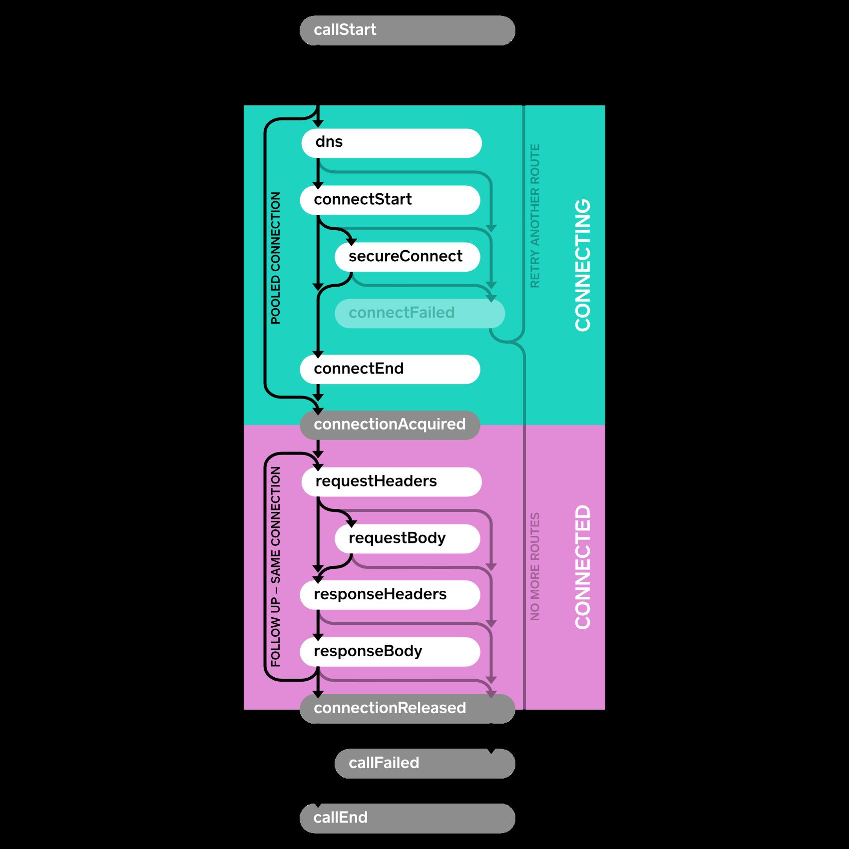 Events Diagram