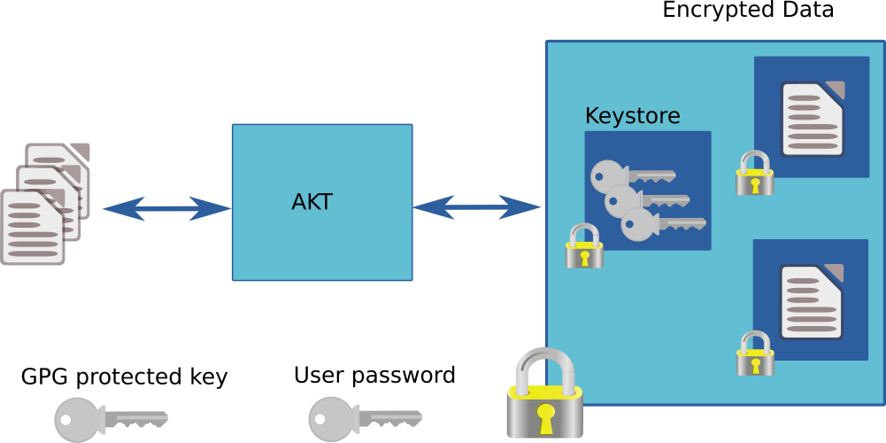 AKT Overview