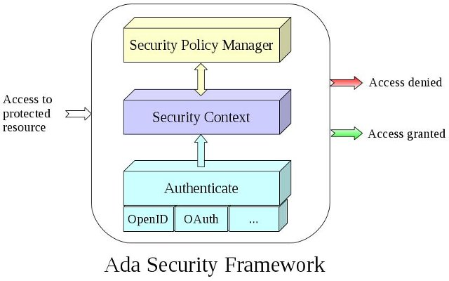 Ada Security Overview