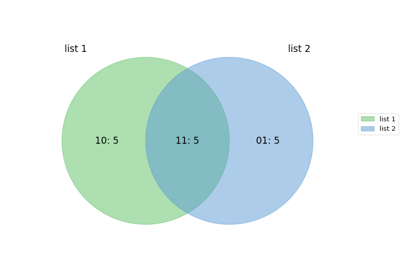 Github Tctianchipyvenn 2 6 Sets Venn Diagram For Python