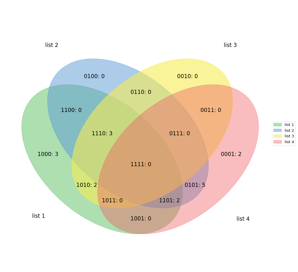 Github tctianchipyvenn 2 6 sets venn diagram for python labels venntlabelsrange10 range5 15 range3 8 range8 17 range10 20 fillnumber logic fig ax vennnn5labels pooptronica Gallery