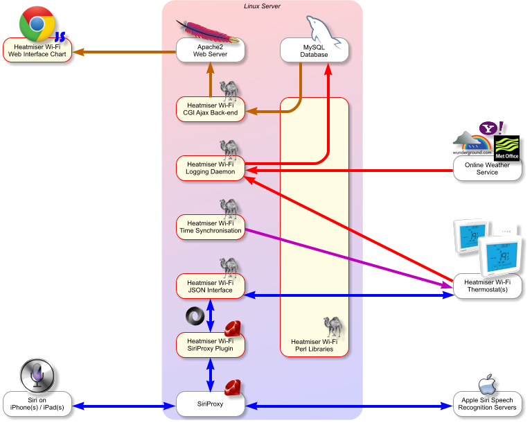 architecture github thoukydides heatmiser wifi web interface, siriproxy heatmiser neo wiring diagram at nearapp.co