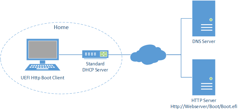 Home Network Topology