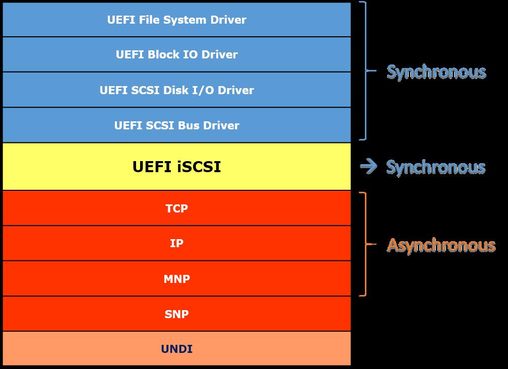UEFI SCSI Layout