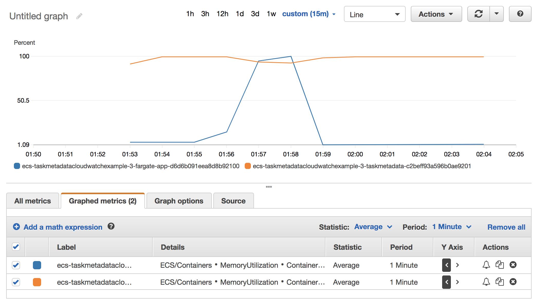 GitHub - toricls/ecs-taskmetadata-cloudwatch: An example