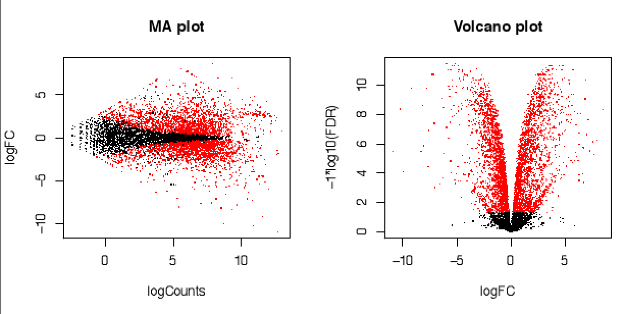 https://raw.githubusercontent.com/wiki/trinityrnaseq/trinityrnaseq/images/MA_and_volcano_plot.png