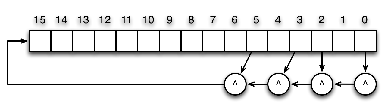 Figure 1: Block Diagram of 4-Bit Adder