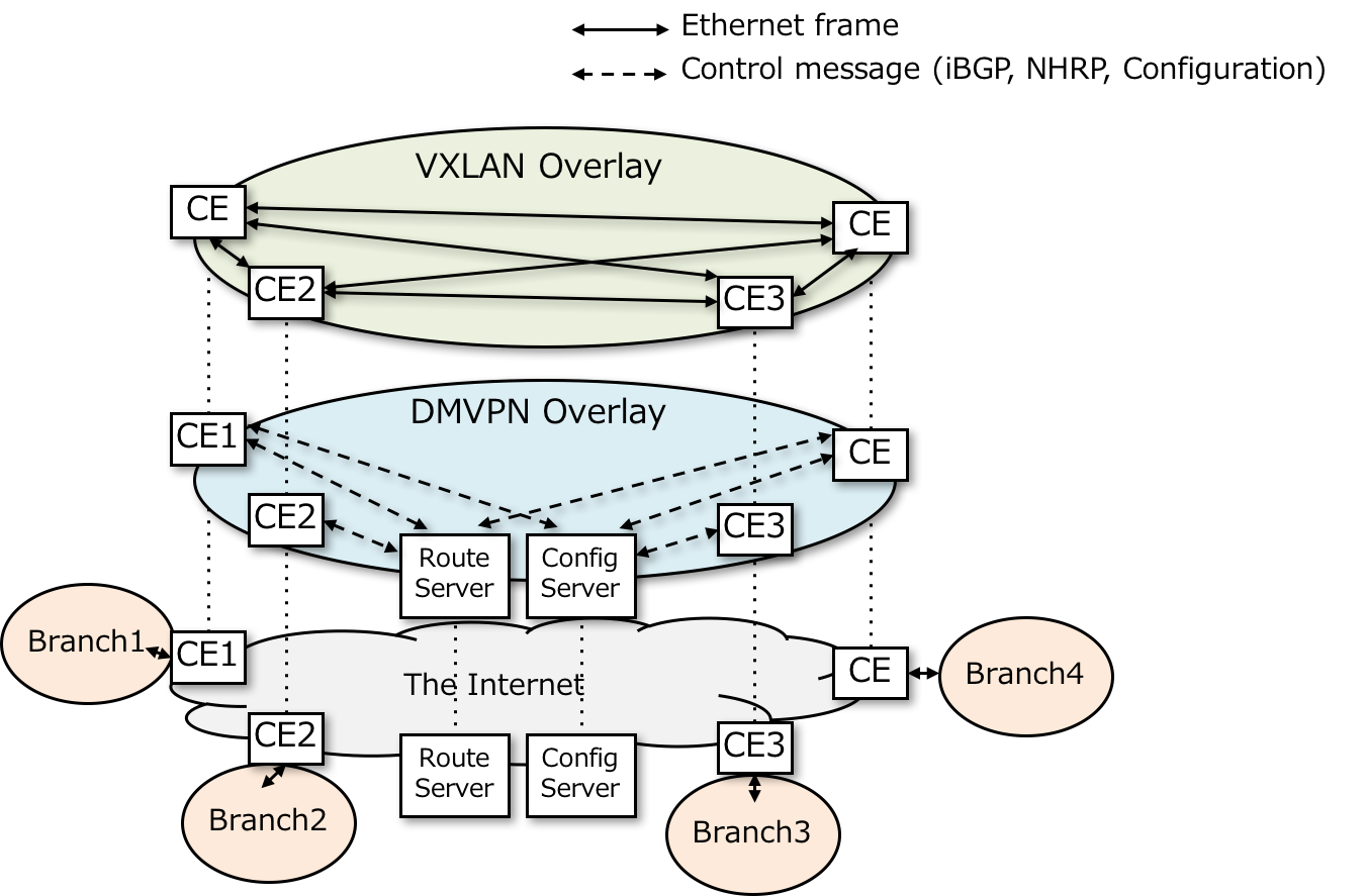 GitHub - upa/nante-wan: Open Source Software-based yet