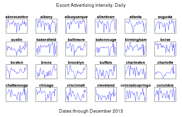 Number of unique ads on display on an escort advertising page on each day of December 2013. The series for each region is divided by the region's mean daily ad count for the month.