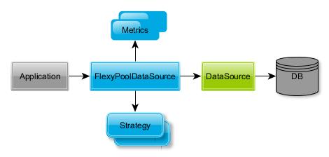 Flexy Pool architecture