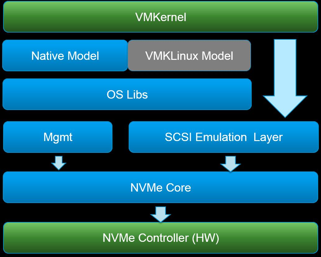 nvme driver · vmware/nvme Wiki · GitHub