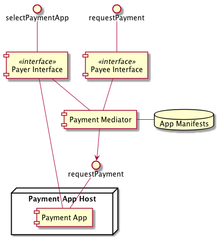 Components w3cwebpayments wiki github diagram see plantuml source in wiki ccuart Images