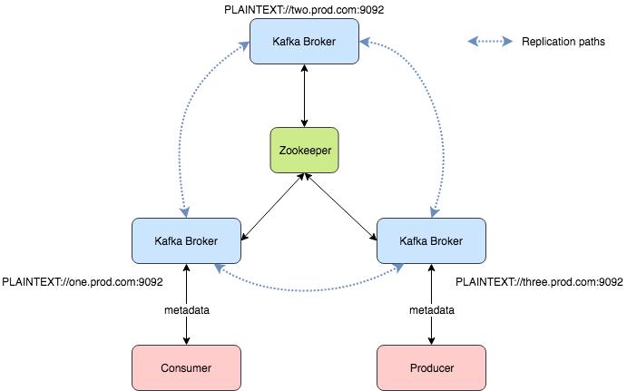 Connectivity · wurstmeister/kafka-docker Wiki · GitHub