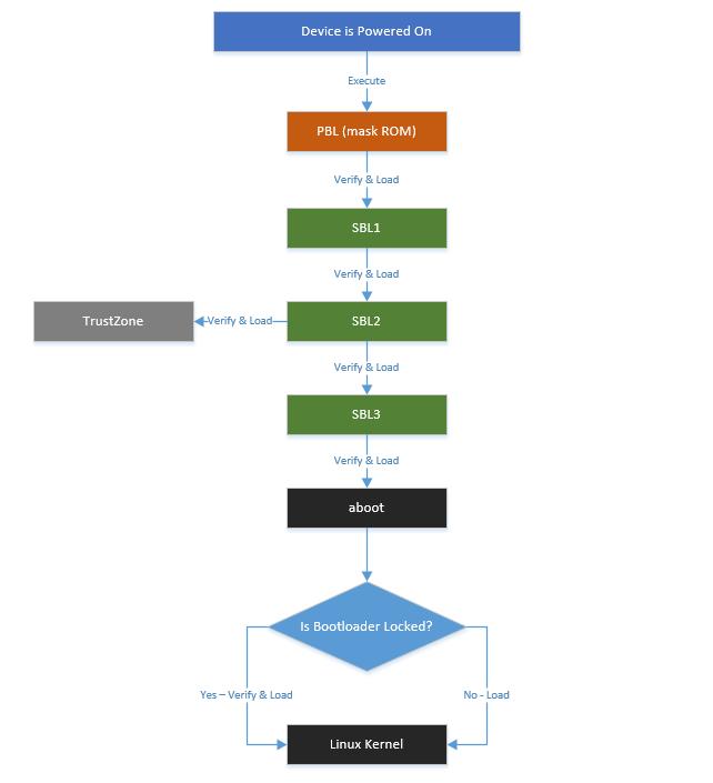 资料转贴:Android 安全引导机制分析和绕过测试