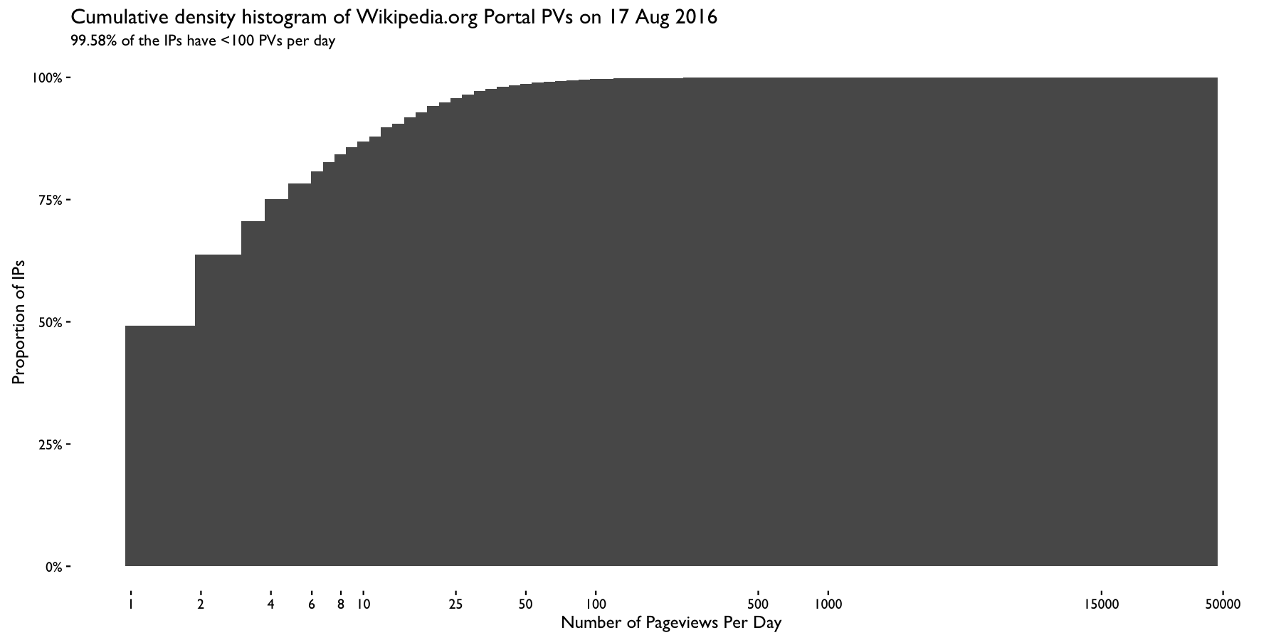 Cumulative distribution of IPs by number of Portal pageviews.