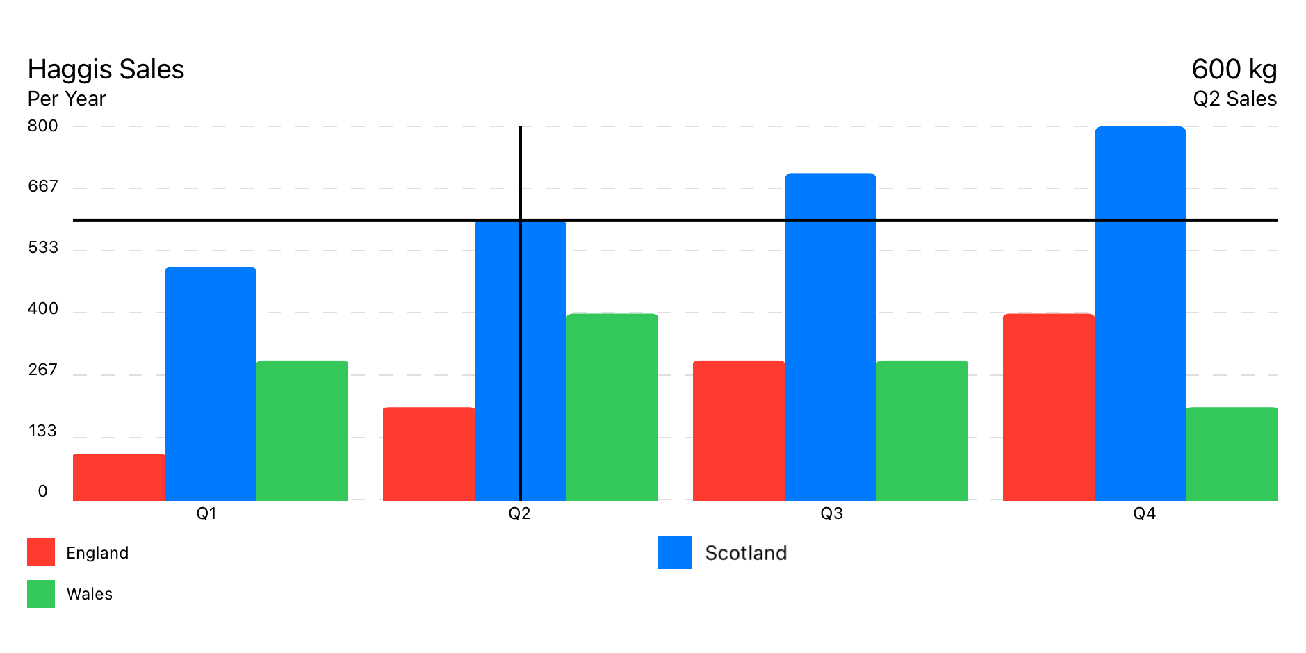 Example of Grouped Bar Chart