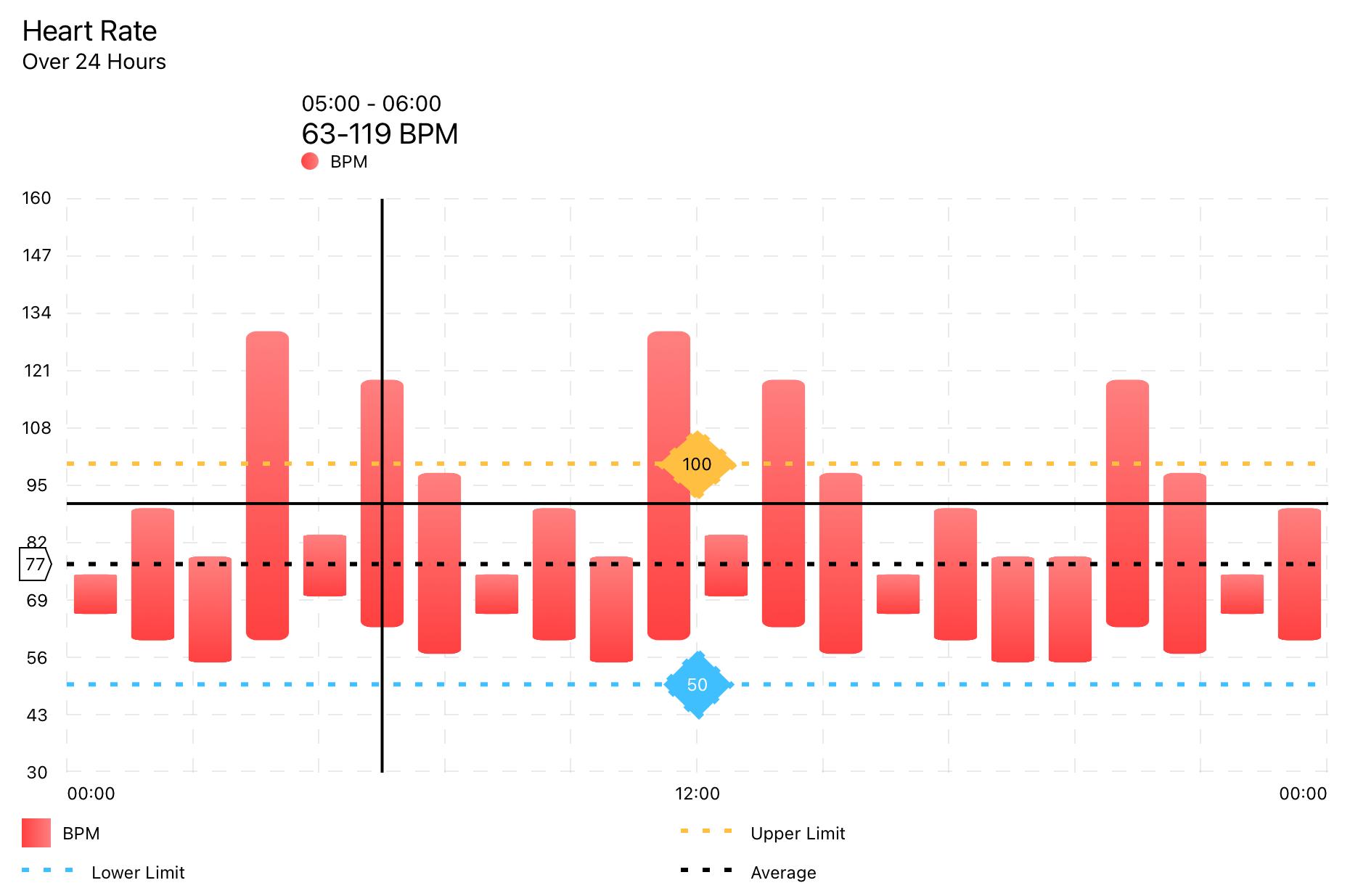 Example of Range Bar Chart