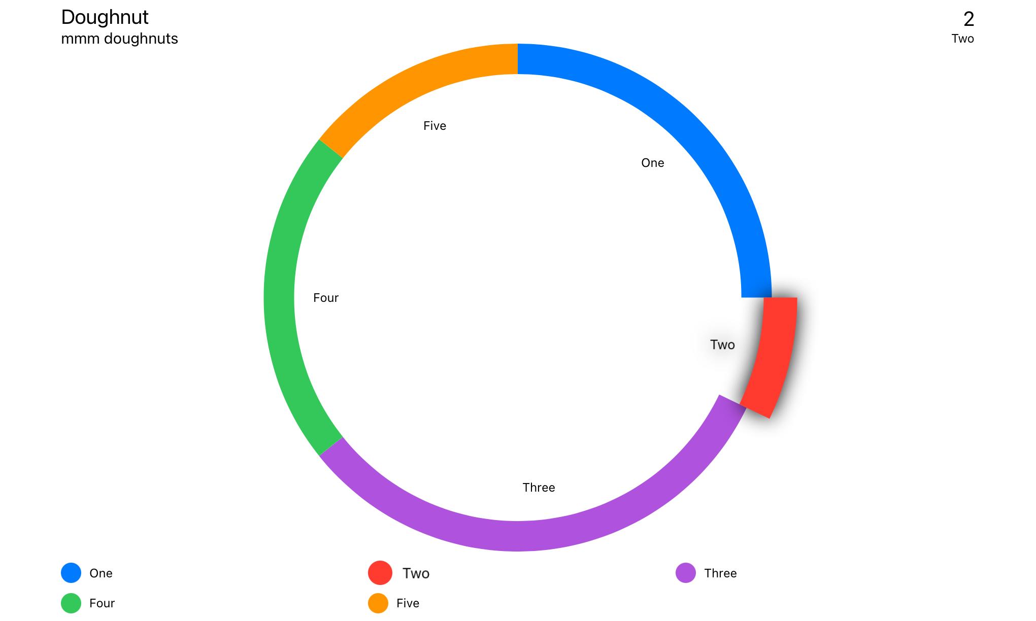 Example of Doughnut Chart