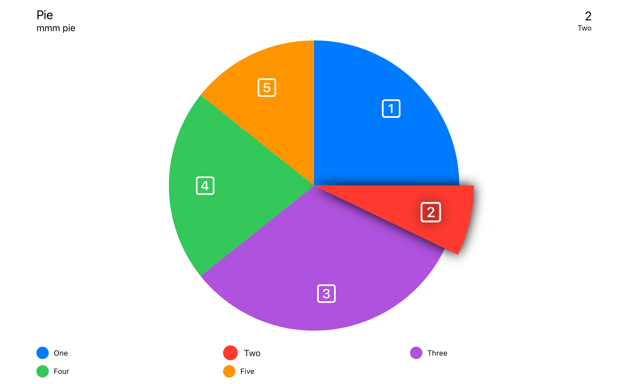 Example of Pie Chart