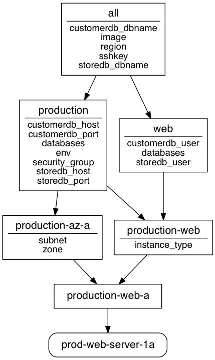 Resulting image for prod-web-server-78a