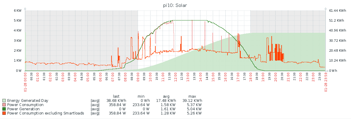 graph of solar usage showing energy used and generated