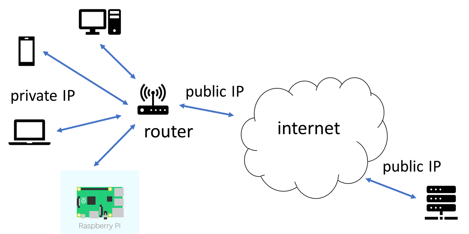 The diagram shows a wireless router and a number of devices connected to a service on the internet