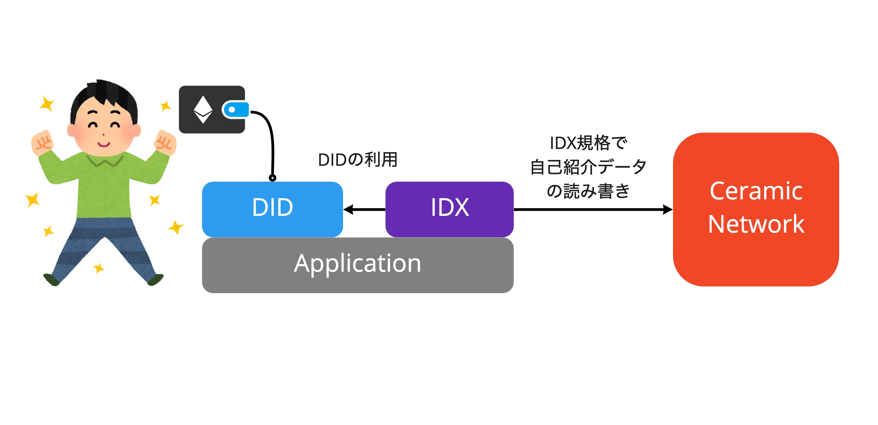 https://raw.githubusercontent.com/winor30/ceramic-idx-application-example/main/resources/example-app-overview.jpg