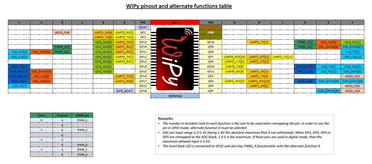 WiPy pinout and alternate functions table