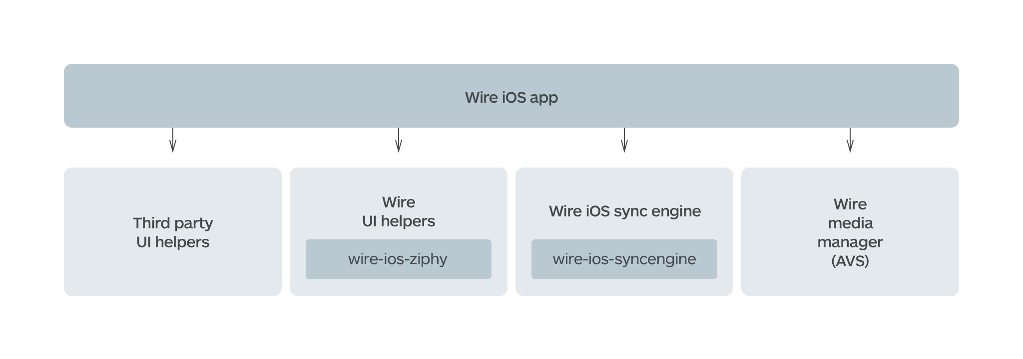 iOS app architecture