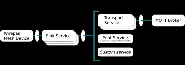 Wirepas gateway architecture