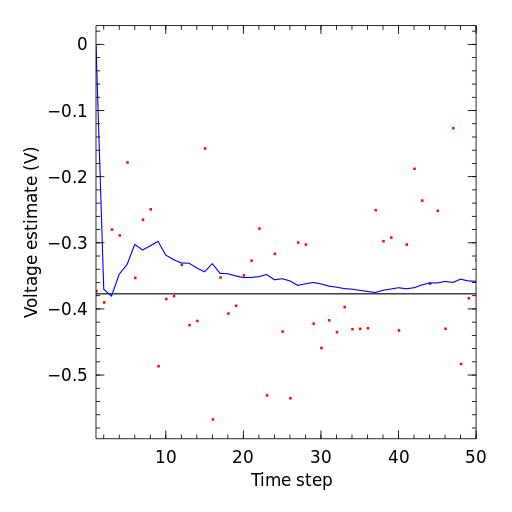 Estimation of a scalar constant