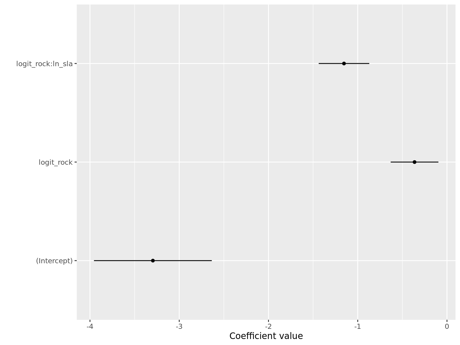 Coefficient plot