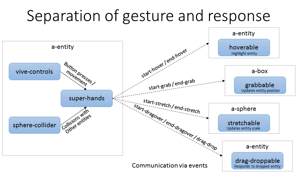 Separation of Gesture and Response API