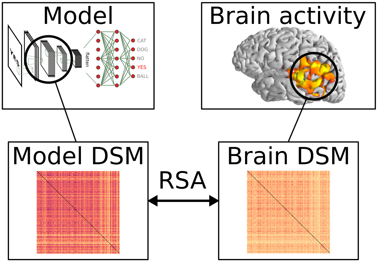 Overview of the RSA technique