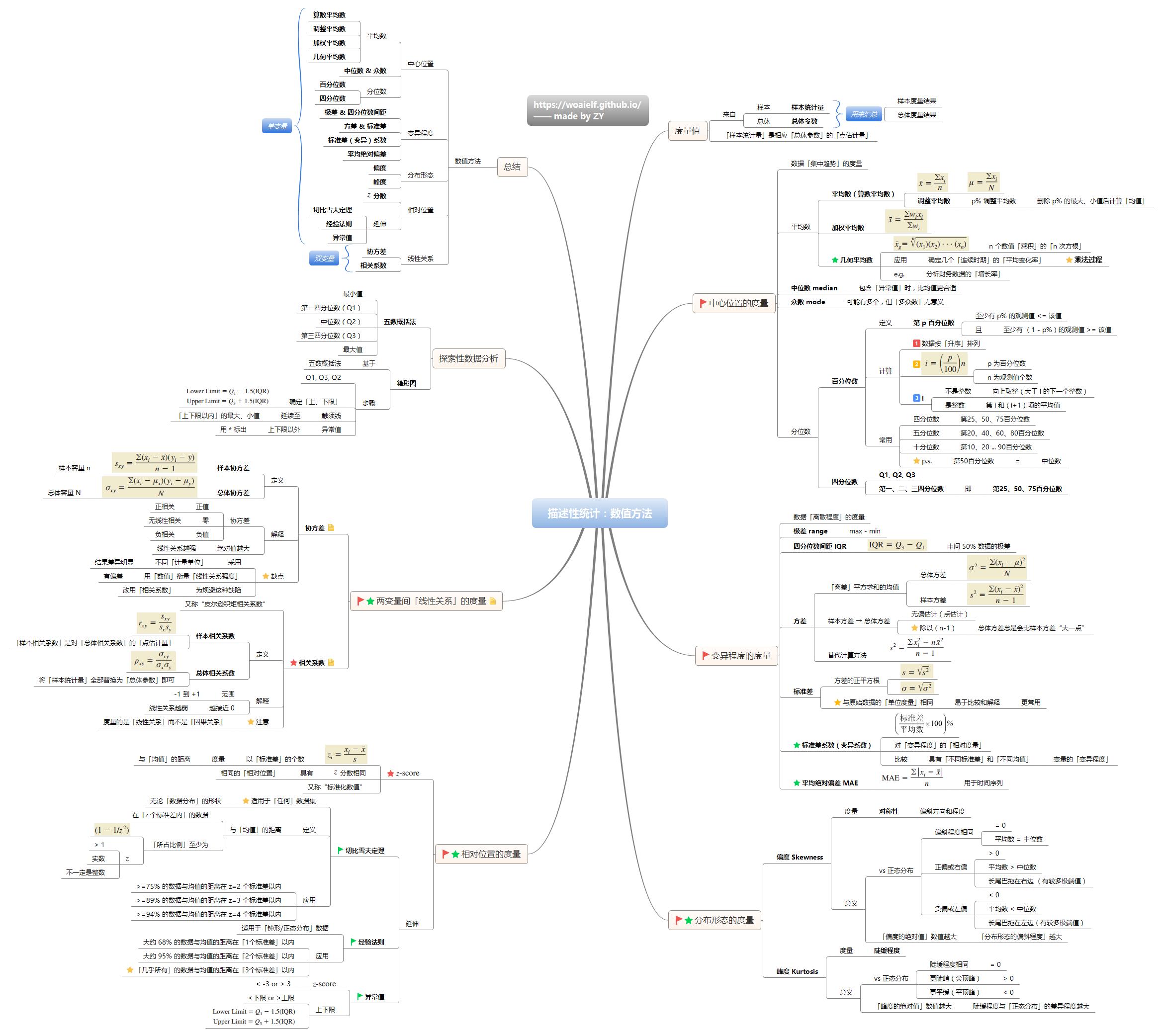 多元非线性回归分析_【汇总】机器学习基础之「统计篇」