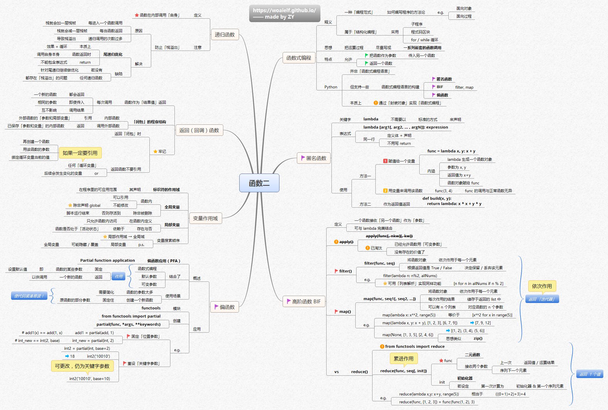 pdf软件_【汇总】Python 编程核心知识体系