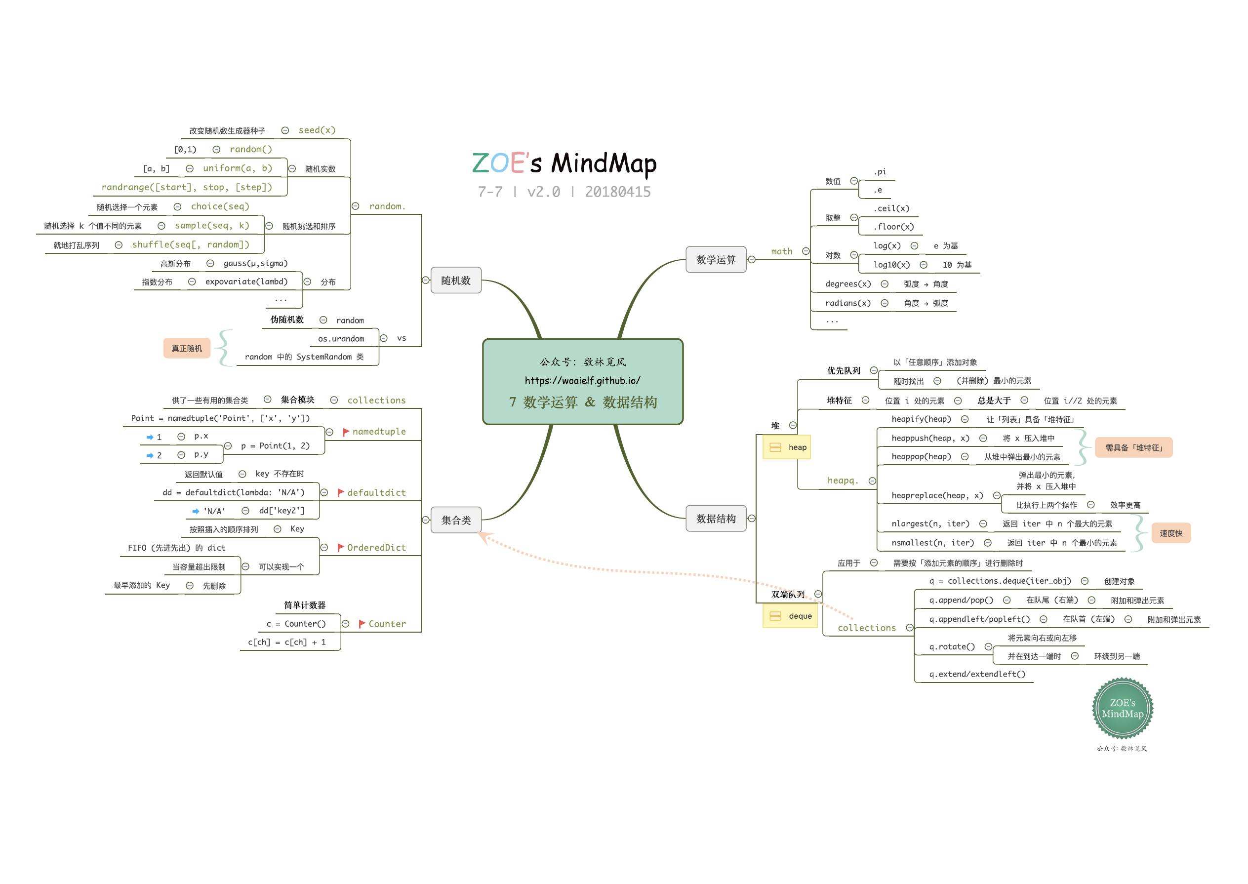 7 数学运算 & 数据结构