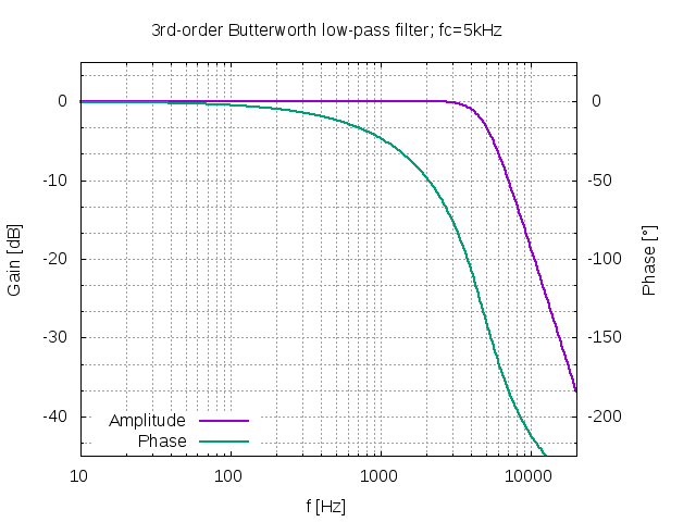 Filter frequency response simulation
