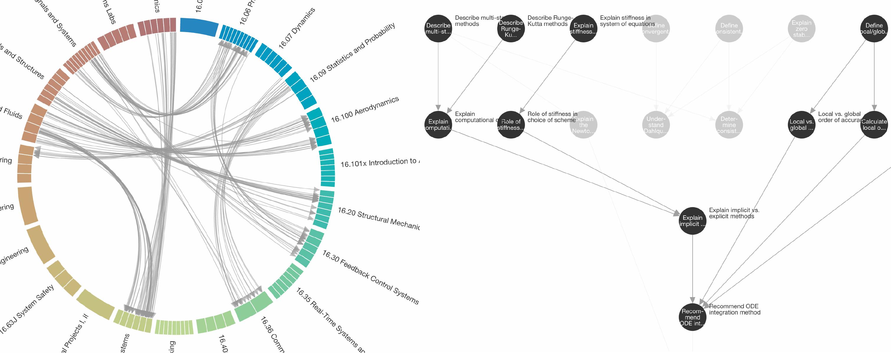 Xoces: Chord & Tree visualization widget