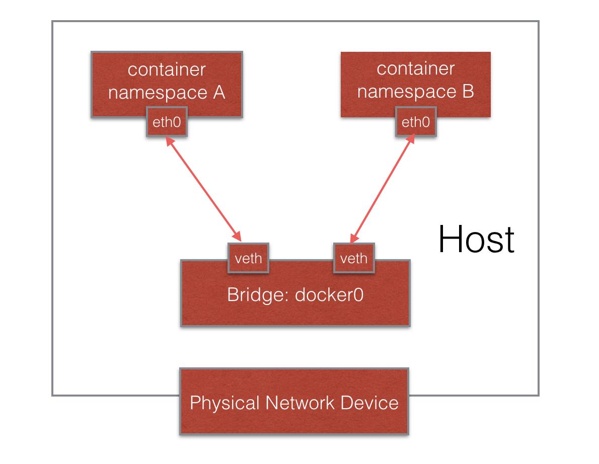 图2 Docker网络示意图