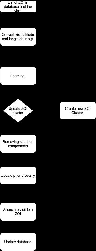 ZOI diagram Algorithm