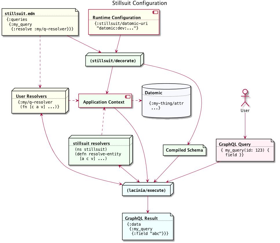 User Manual — com workframe/stillsuit 0 15 0