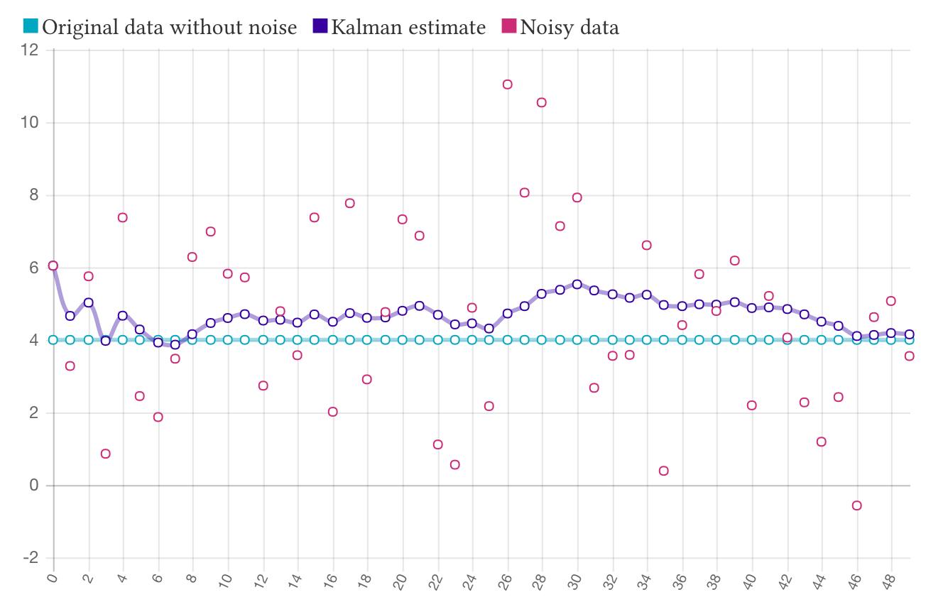 kalmanjs - npm