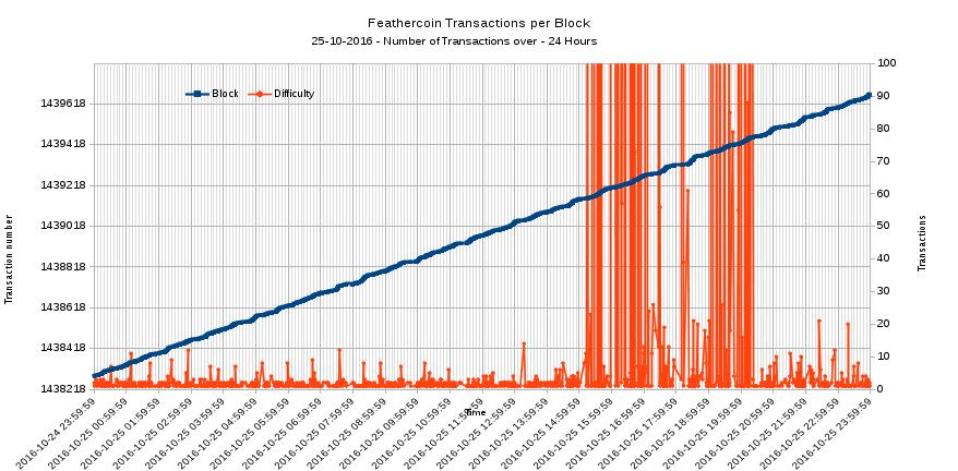 FTC Transactions per minute