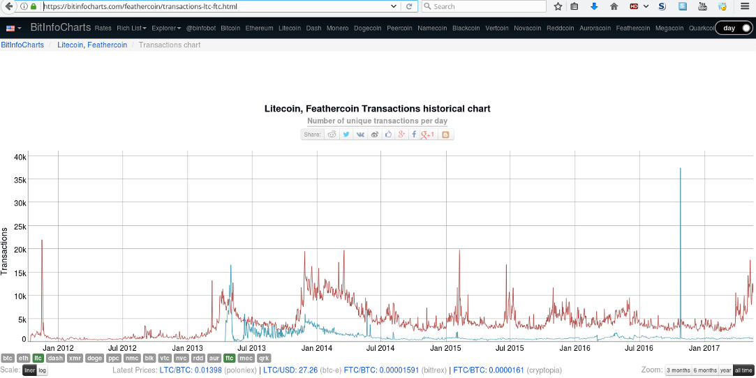 Transaction Peak
