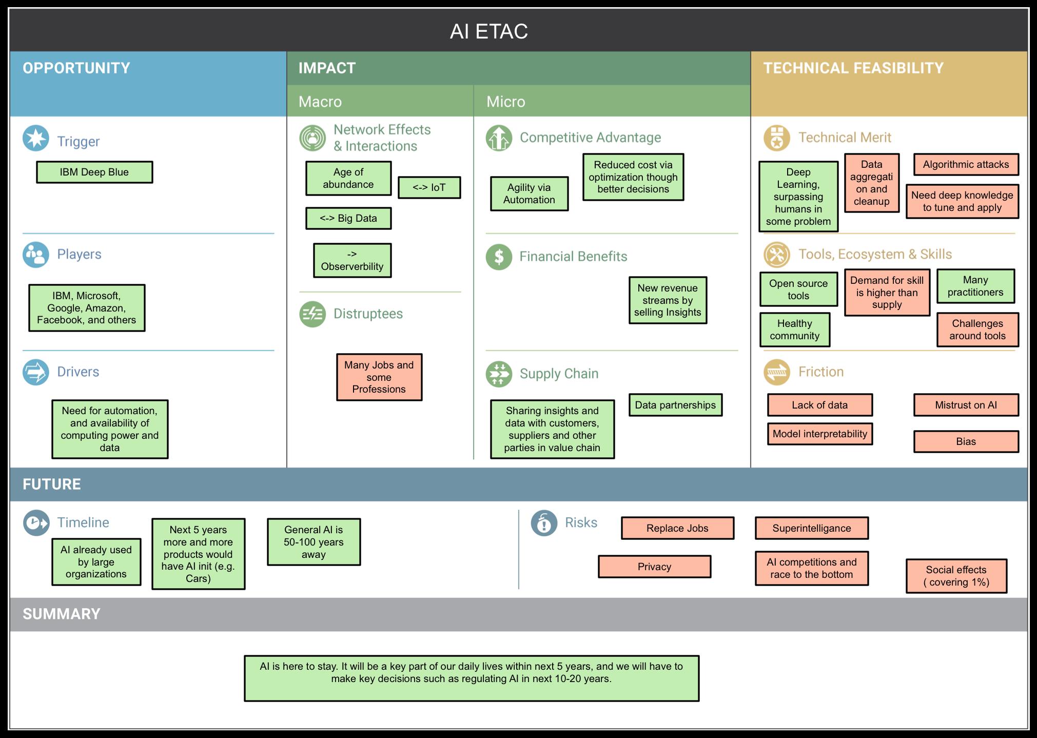 Figure 2: Artificial Intelligence ETAC)